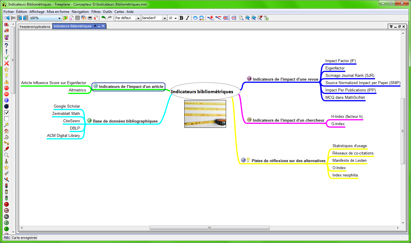 Mindmap about bibliometric indicators
